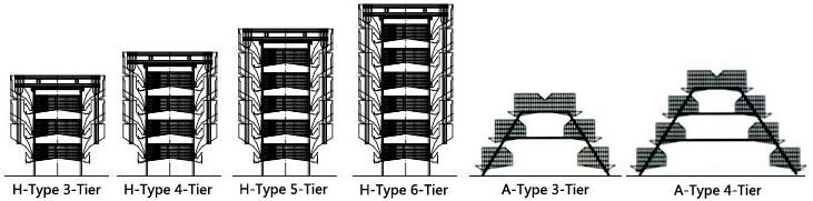 layer cage type